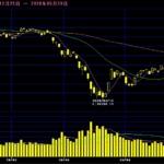 【投資】コロナ禍の株価下落を受けて株式投資を始める人が増えている。注意も必要